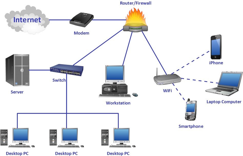Devices required for computer networking are Modem, Laptops, PCs, Servers, Routers etc..