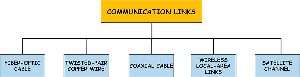 Different types of Communication Media through which signals get transmitted