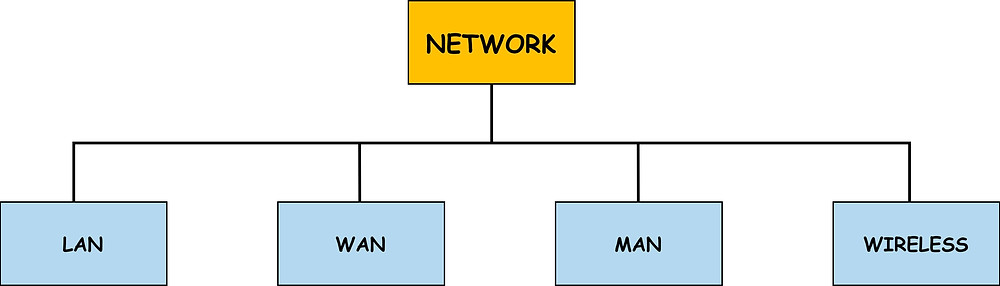 Various types of computer network configurations are: LAN, WAN, MAN, WIRELESS