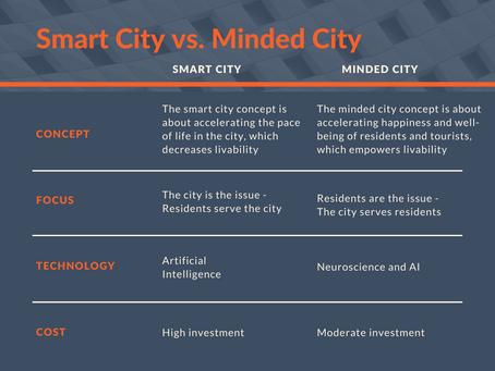 Smart cities should be transformed to Minded cities