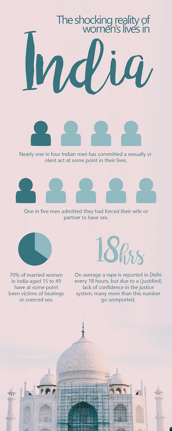 infographic detailing India and the shocking reality of women's lives. Women inequality in india.