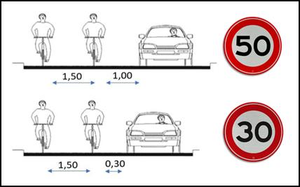 Figura 3 - Distanze di sicurezza a traffico lento e motorizzato (fonte: Goudappel Coffeng)