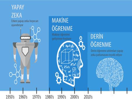 Biyoinformatik | Yapay Zekâ (AI), Makine Öğrenmesi (ML), Derin Öğrenme (DL)