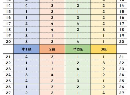 【英検解答速報】2019年度第三回