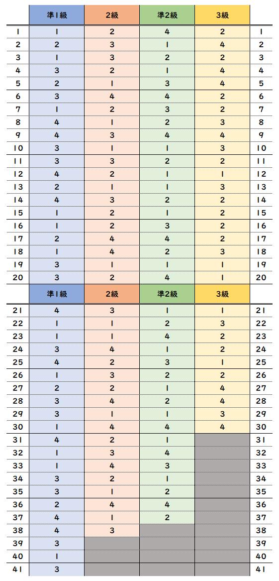 英 検 解答 速報 2019 第 3 回