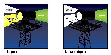 Airport beacon types