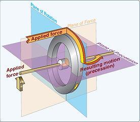 Gyro precession.jpg
