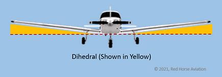Dihedral.png