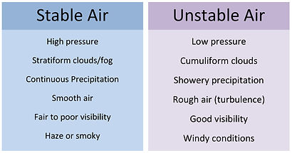 Stable vs. Unstable Air
