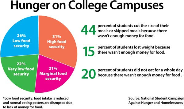 hunger-on-colle-campuses.jpg