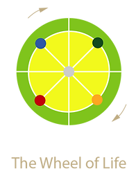 Wheel of Life diagram.png