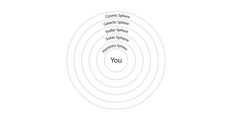 cencentric circles.jpg