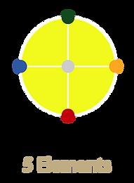 5 Elements diagram.png
