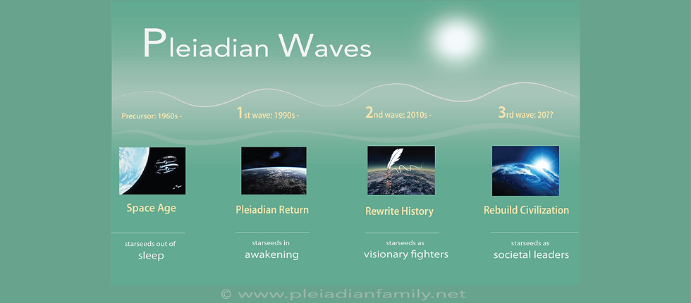 New Pleiadian Wave | Pleiadian Family | Qin