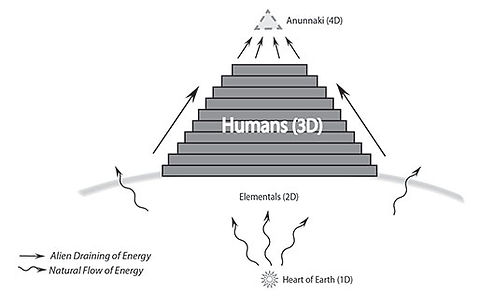 The Anu Pyramid of Dark Power
