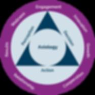 Graph Axiology_leadership.png