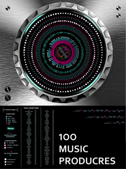 Data Visual Version 4