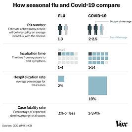 Flu versus coronavirus.jpg