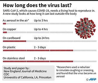 How long does the virus last.jpg