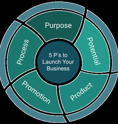 Process- AUntrepreneur.png