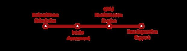 Intake Process Banner.png