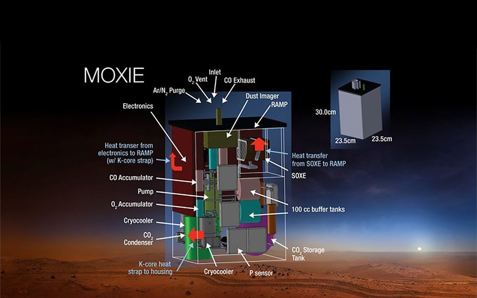A Diagram of MOXIE
