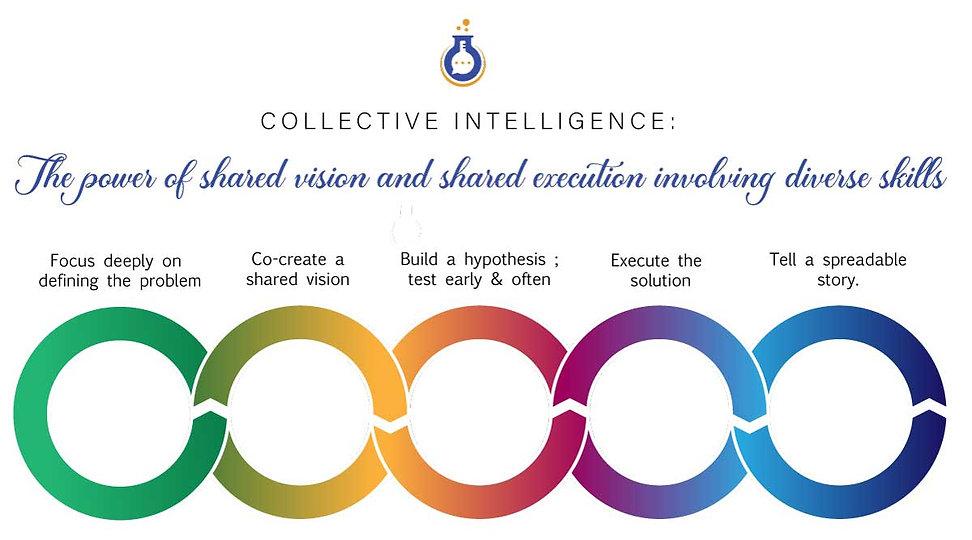 CollectiveDesignProcess.jpg
