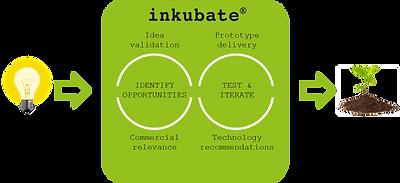 Inkubate-Schaubild.png