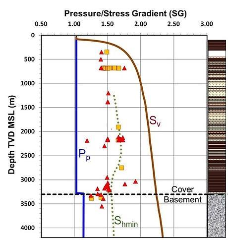 VerticalStress-PorePressure-FractureGrad
