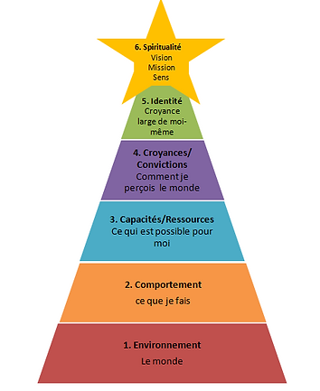 pyramide-Dilts.png