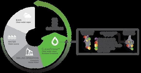 CleanSteam™ Wastewater Dehydrator