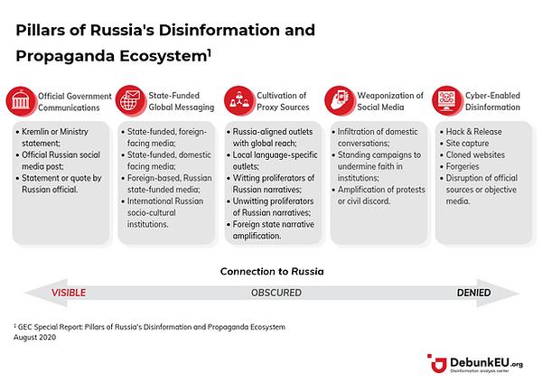 Pillars of Disinformation.png
