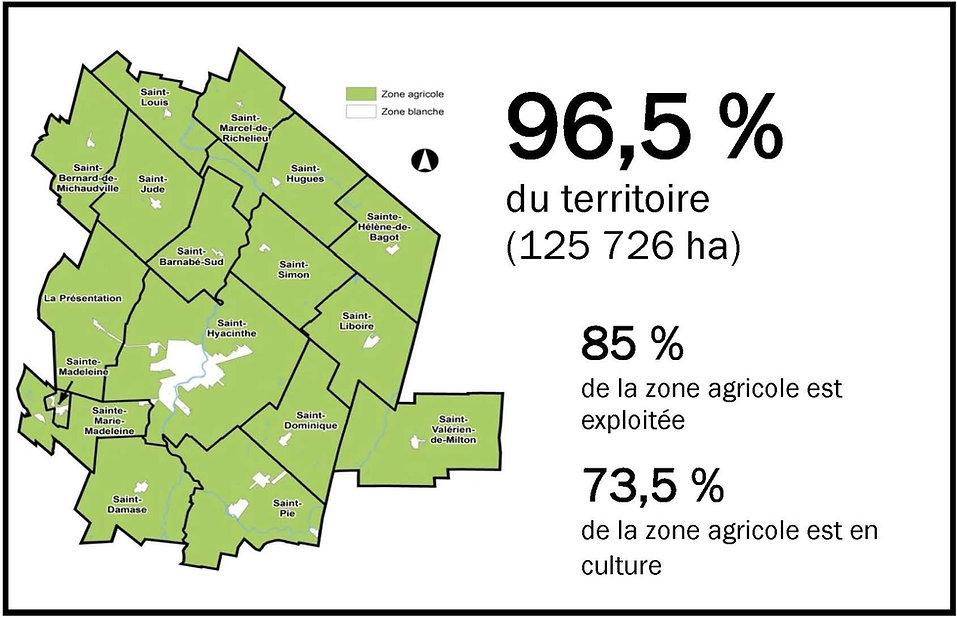 Agriculture maskoutaine