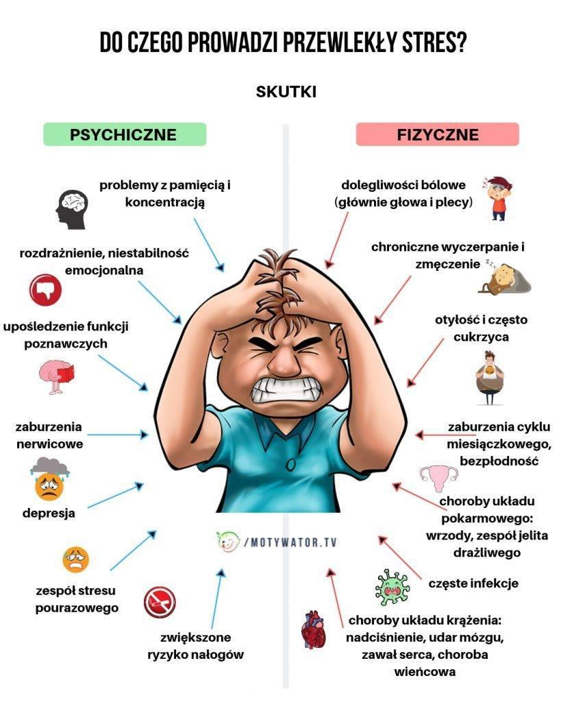 https://motywatordietetyczny.pl/2019/05/przewlekly-stres-skutki-uboczne-fizyczne-i-psychiczne/