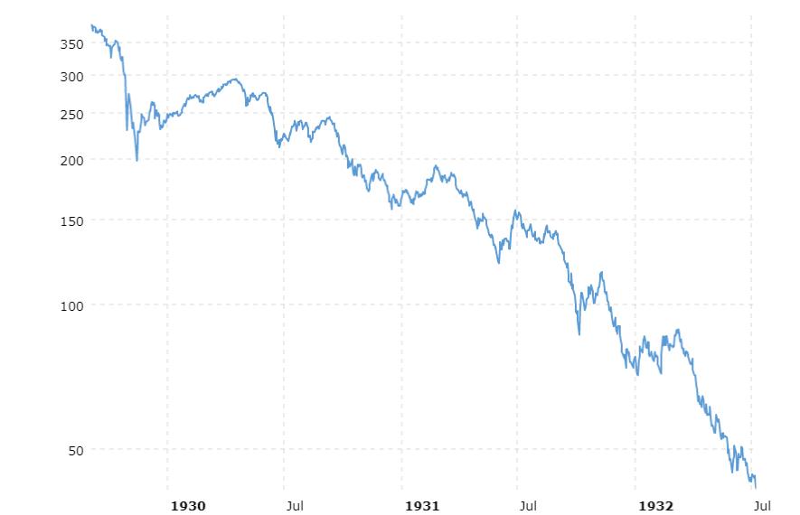 Queda do Índice Dow Jones. (Fonte: Macrotrends)