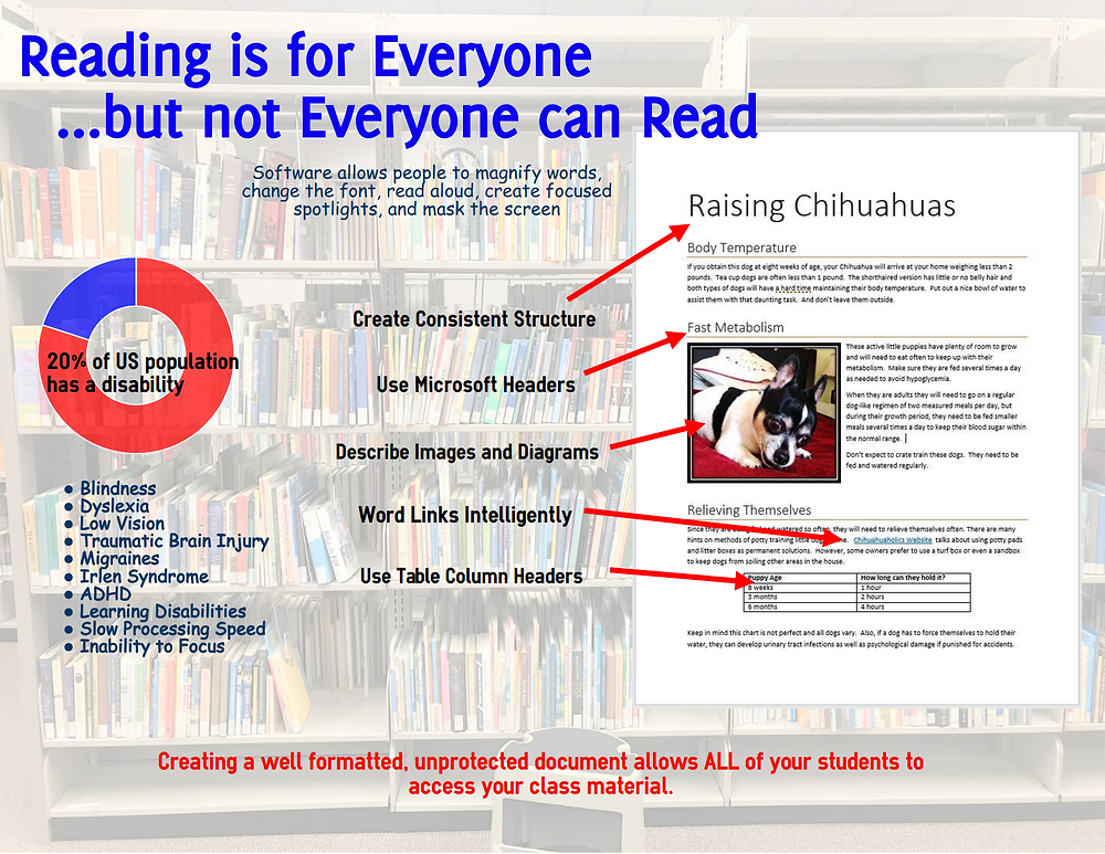 infographic about accessible reading