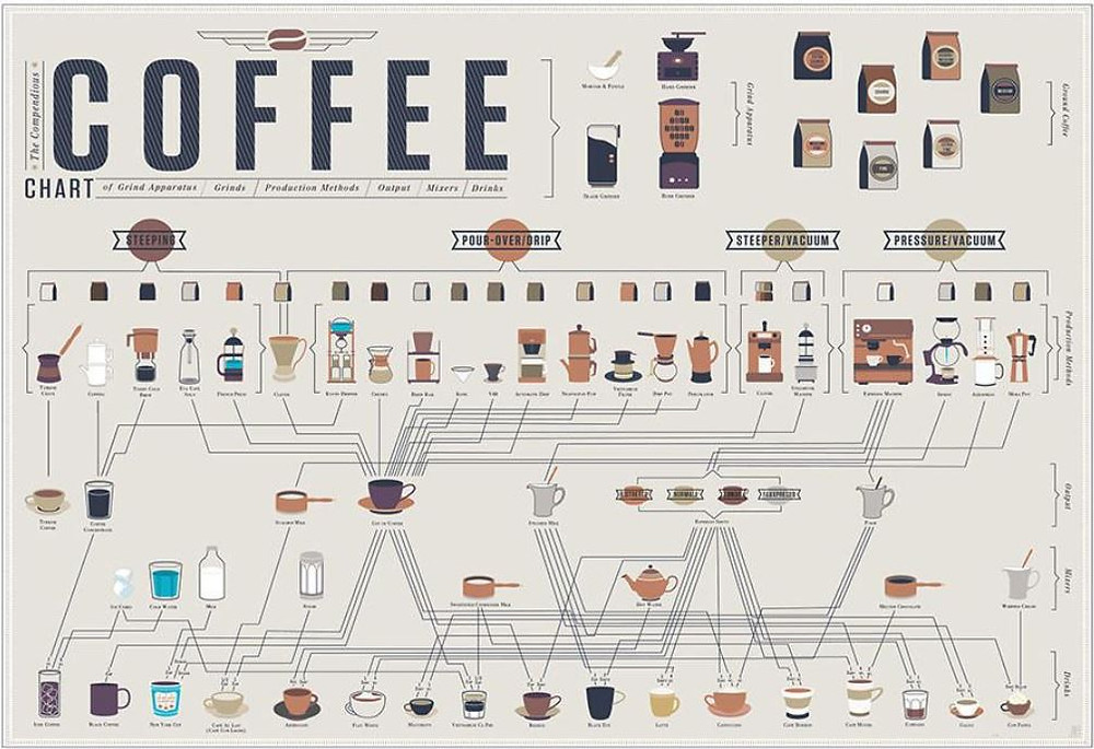 The Compendious Coffee Chart infographic