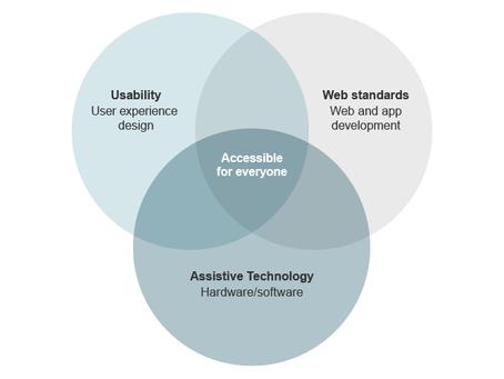 Britain's Got Accessibility