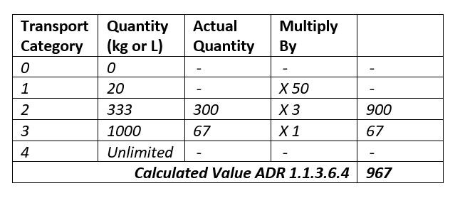 ADR 1.1.3.6 Small Load Exemption 1.1.3.6.4 Calculated Value