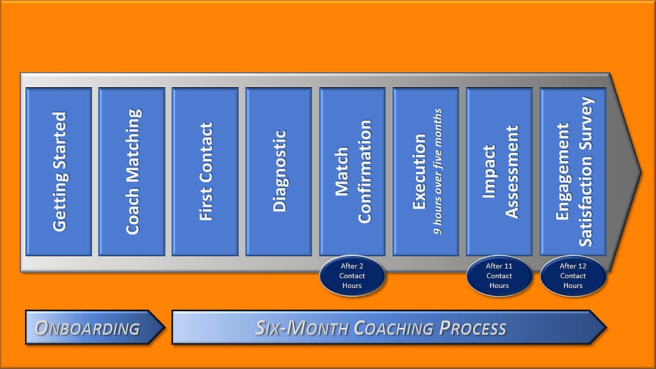 Optimas Discovery Coaching Overview for