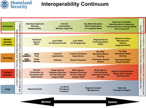 Homeland Security Interoperability Continuum
