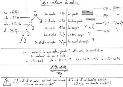 Les valeurs de notes.jpg