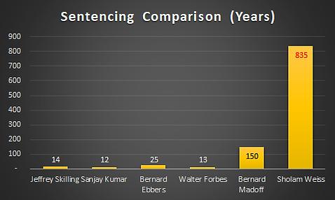 Sholam Weiss Sentencing Chart