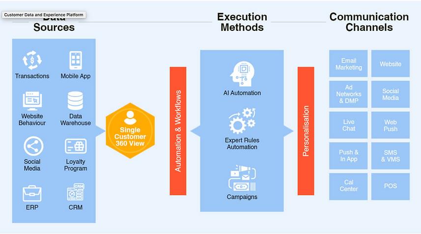 Customer Data & Experience Platform.png