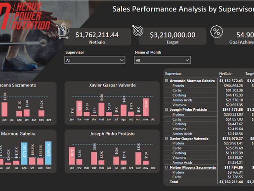 Sales Performance Analysis by Supervisor