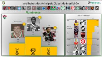 Maiores artilheiros dos principais clubes brasileiros