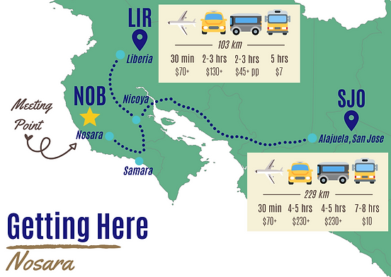 Getting Here Infographic, How to get to Nosara, Costa Rica by plane, car, taxi, shuttle, bus