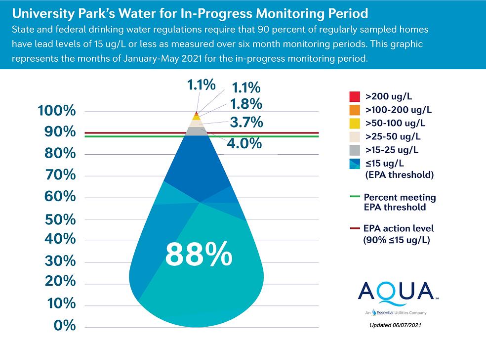 000105-Aqua-Monthly-Progress-Graphics_Ch