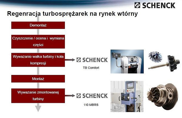 Proces regeneracji turbospręarek nowa ruda