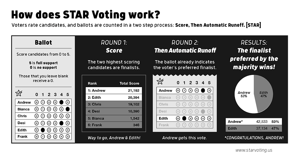 How-does-STAR-Voting-Work-BW.png